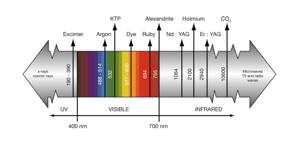 Lasers properties