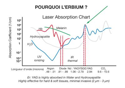 Laser absorption chart