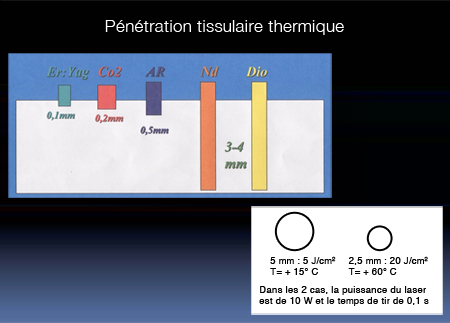 Thermal tissue penetration